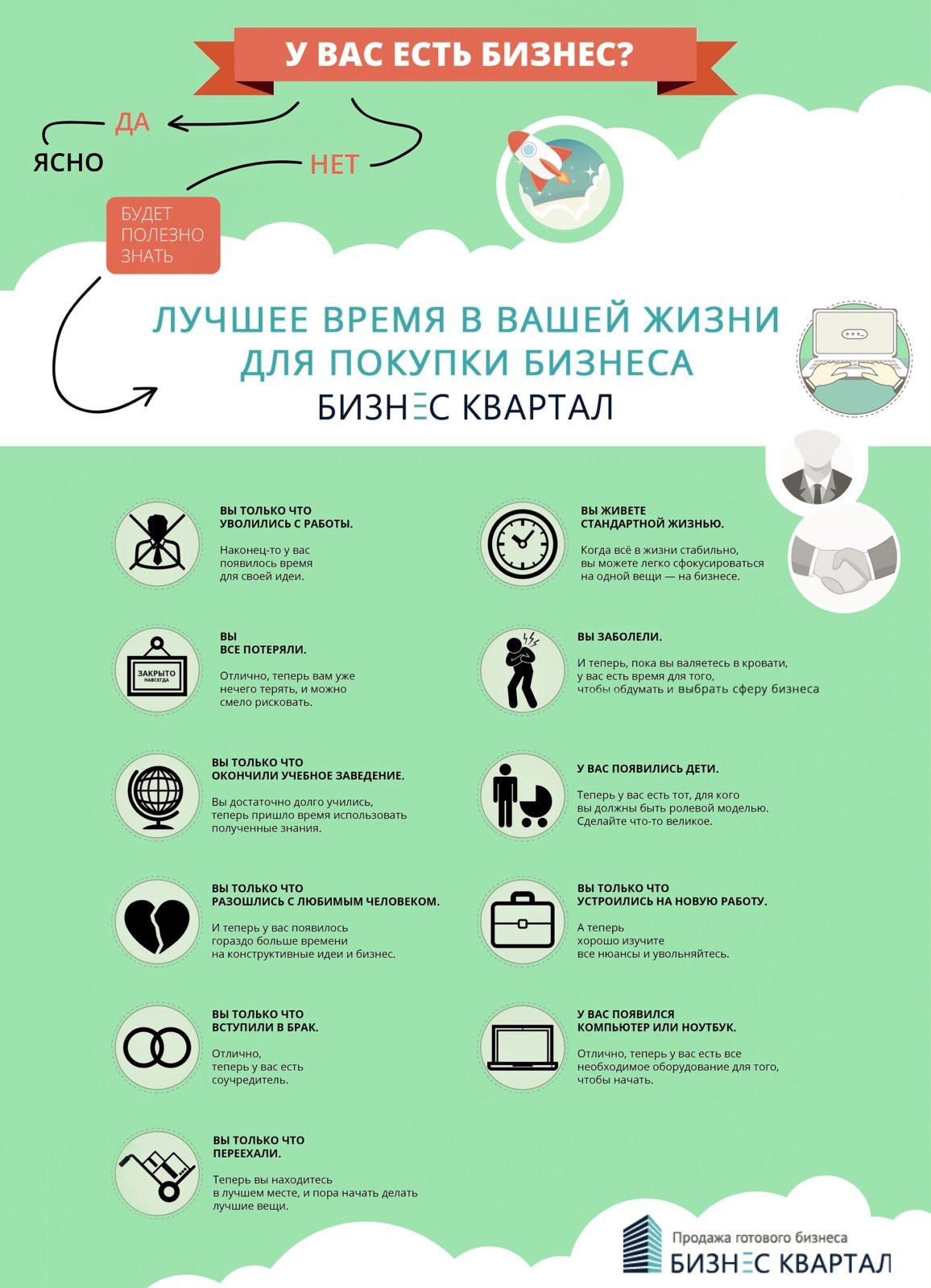 На картинке изображена схема-инфорграфика ситуаций из жизни, когда лучше всего купить бизнес.